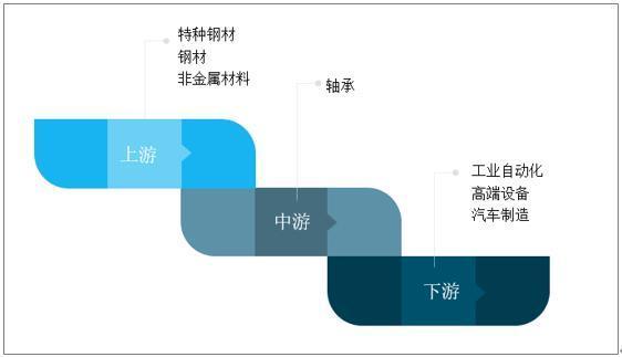 轴承行业产业链