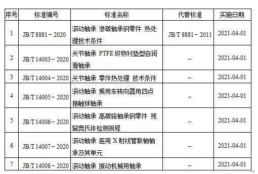 2020年滚动轴承领域7项新标准发布