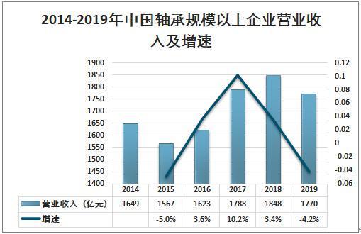中国轴承规模以上企业营业收入及增速