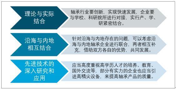 2019年中国轴承行业发展现状及未来趋势分析