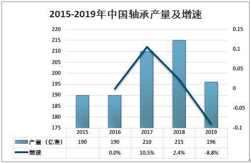 中国轴承产量及增速