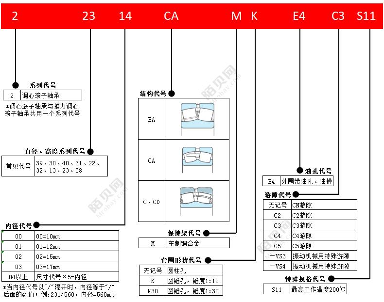 NSK22226EAE4轴承图片