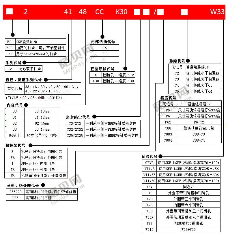 NTN22214B轴承图片